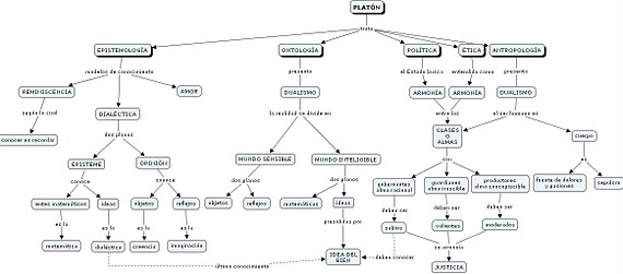 Mapa Conceptual Platon (Dualismo)